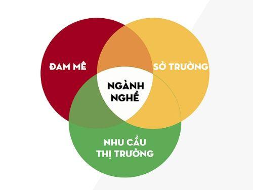 nen-chon-nghe-gi-phu-hop-voi-ban-than-2